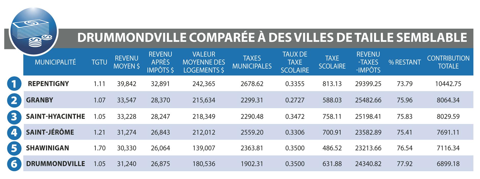 Qui paye le plus de taxes et d'impôts au Québec? *