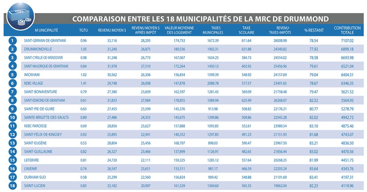 Combien paie le contribuable moyen… de Saint-Lucien à Drummondville