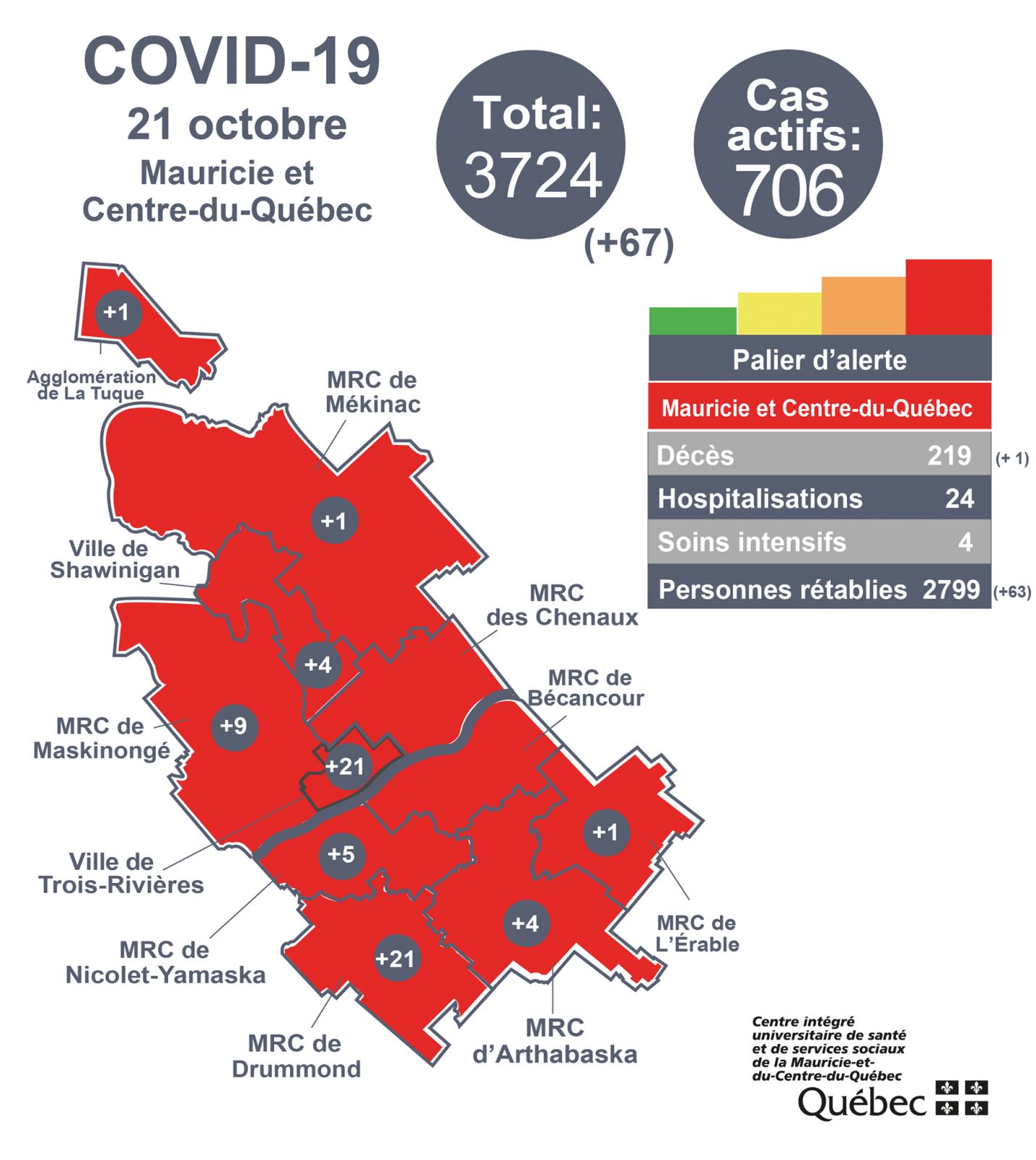 COVID-19 : 21 nouvelles infections dans Drummond
